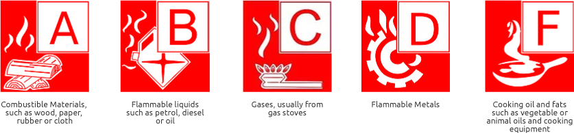 fire-classes