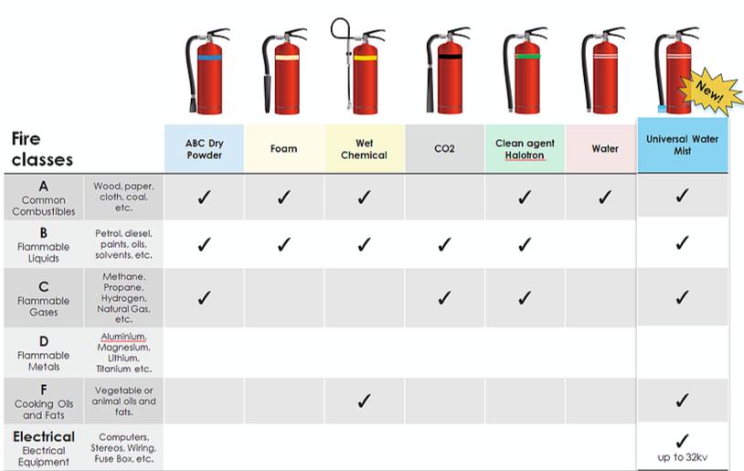 fire-classes2